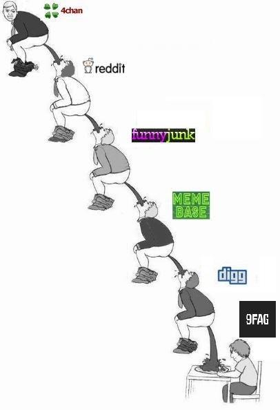 9gag Vs. 4chan